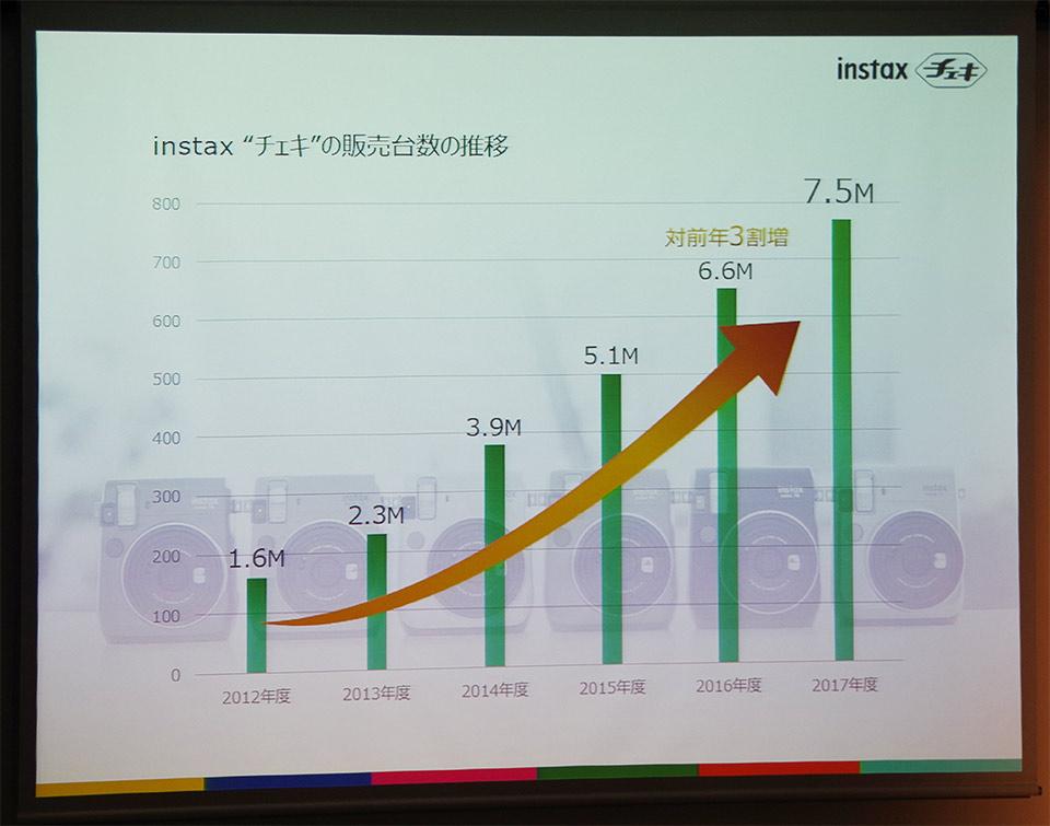 新型チェキ「instax SQUARE SQ10」 発売初日に得た「ヒットの予感」「instax SQUARE SQ10」発売初日の反応「instax SQUARE SQ10」の魅力とはスマホ、デジカメとの関係性