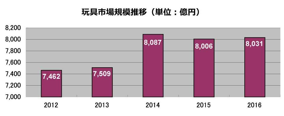 一般社団法人 日本玩具協会の資料をもとに作成