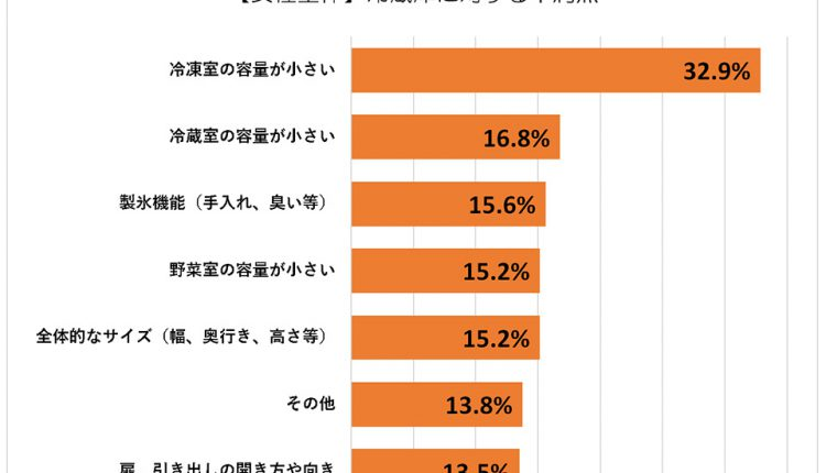 refrigerator_Ranking_Graph_01