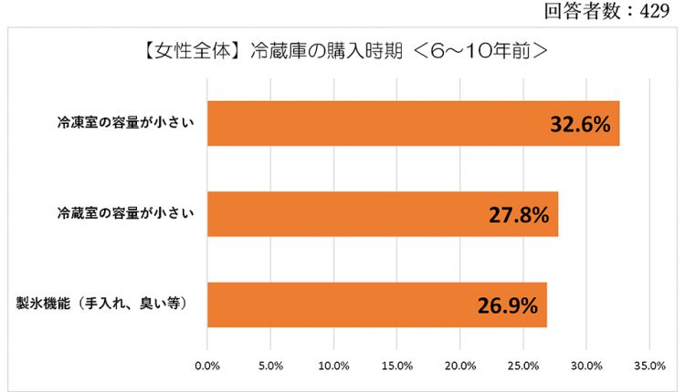 refrigerator_Ranking_Graph_02