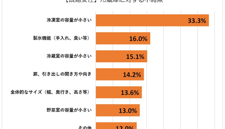 refrigerator_Ranking_Graph_03