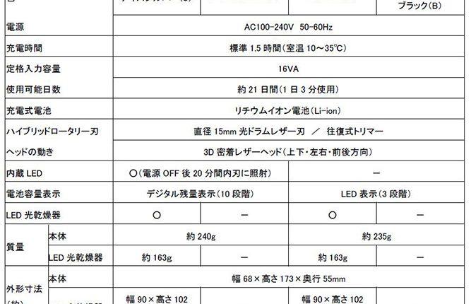 Hitachi-announces-Rotary-shaver-4model_03