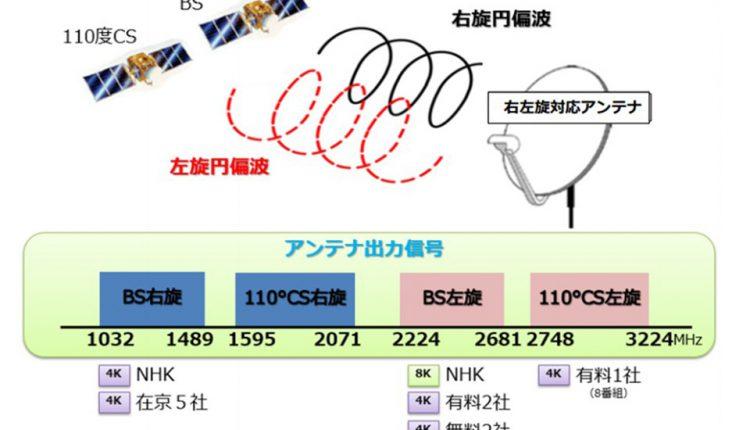 New-4K-8K–satellite–broadcasting_10