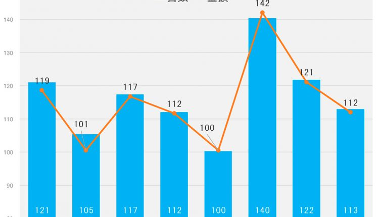 Room-air-conditioner_Sales-volume-graph02
