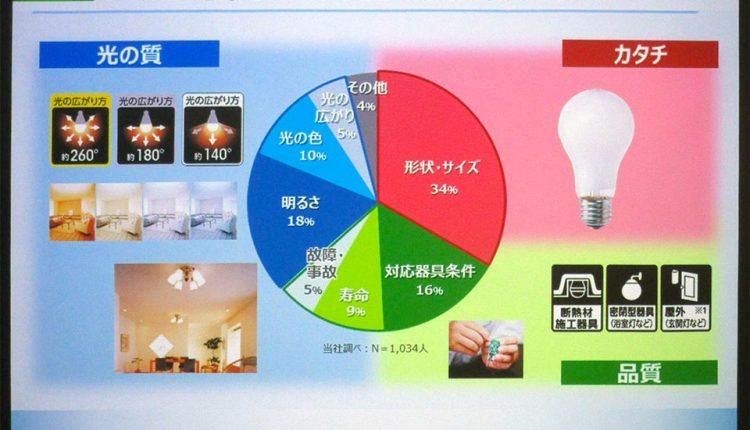 Panasonic-LED-Bulb_01