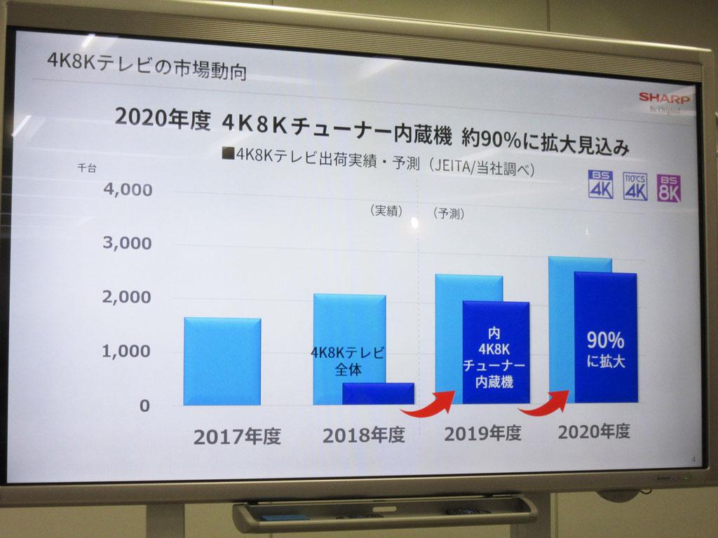 新衛星放送対応チューナー搭載モデルは2018年度の約20%から2019年度は約80%に拡大予想