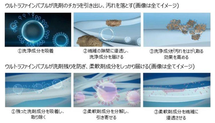 ウルトラファインバブルは洗剤の力を引き出すとともに洗剤残りを防ぎ、柔軟性分を繊維に浸透させる