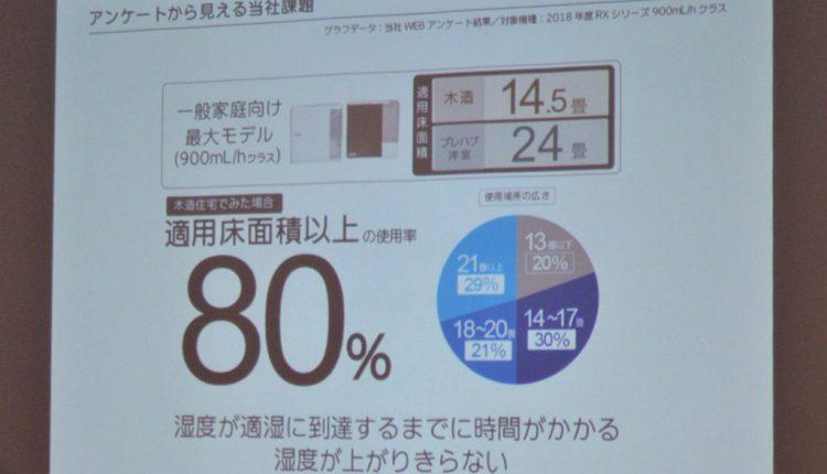 ダイニチの一般家庭用RXシリーズのユーザーアンケートでは、適用床面積よりも広い部屋で使用しているユーザーが8割もいた