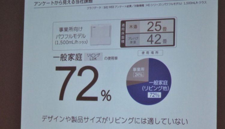 事業所向けのパワフルモデルは、ユーザーの72%が一般家庭のリビングで使用している