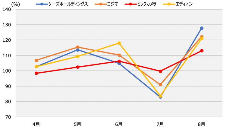 各社のPOSデータによる月次売上高。ビックカメラの月次売上高にはECも含んでいる