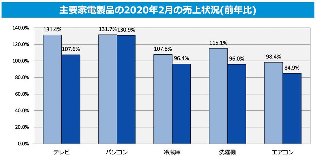 主要家電製品の2020年2月の売上状況(前年比)