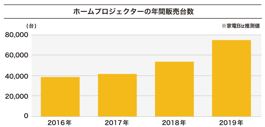 ホームプロジェクターの市場は近年大きく拡大している(家電Biz調べ)
