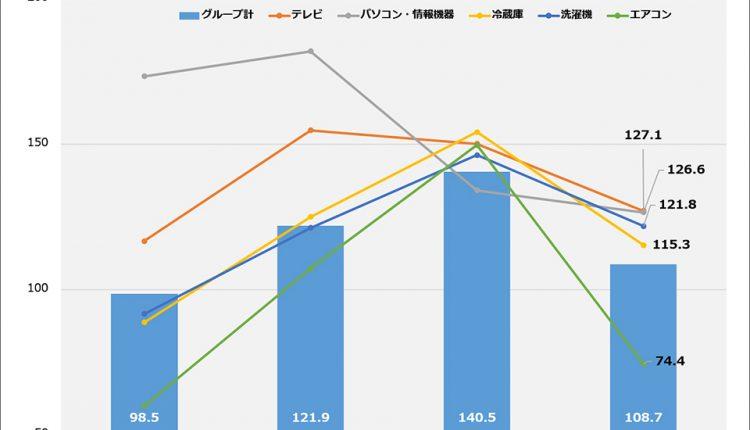 K's-Denki's-July-sales_01