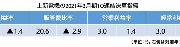 Jōshin-2021_Q1_g3-2