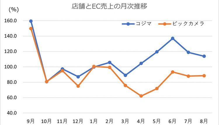 Bic-Camera-and-Kojima's-August-results_08