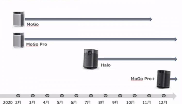 今回の「XGIMI MoGo Pro+」が日本国内では4モデル目となる。