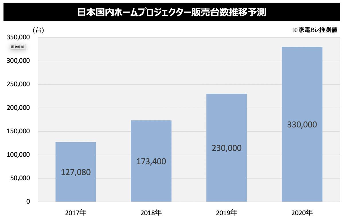 ホームプロジェクターの市場は急拡大している。