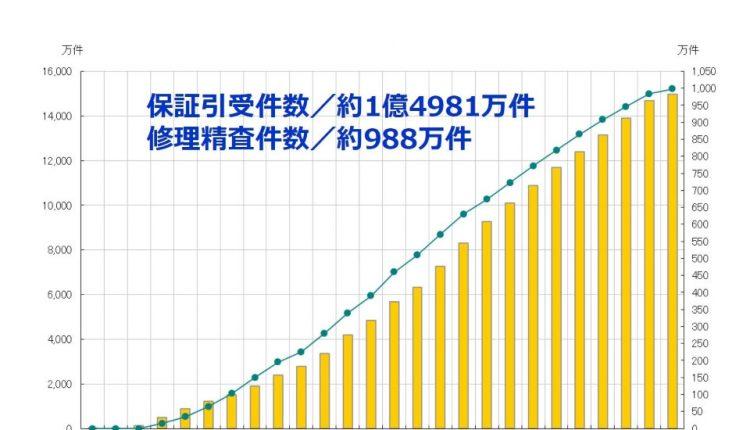 Techmark-Japan's-Extended-Repair-Warranty_03