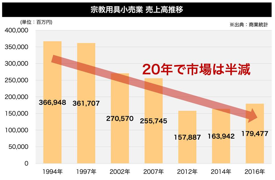 仏壇の市場は20年でほぼ半減