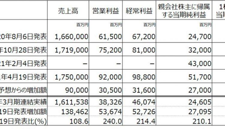 Yamada-Holdings-Revises-Earnings-Forecast-Upward_03