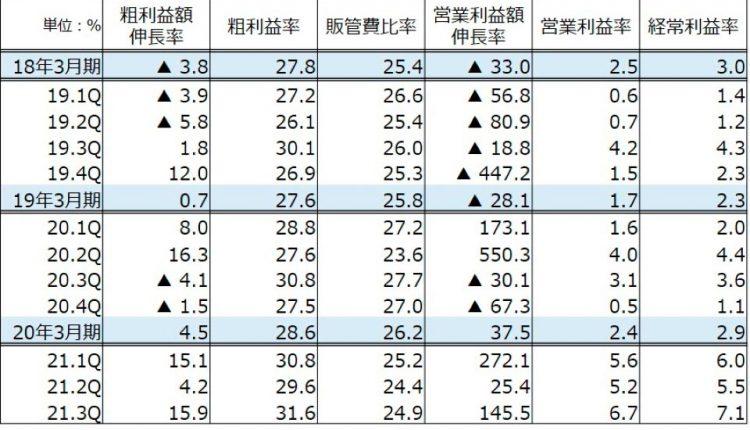 Yamada-Holdings-Revises-Earnings-Forecast-Upward_04
