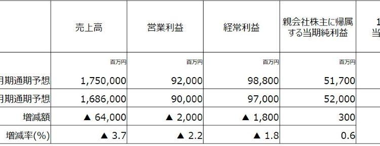 Yamada-Holdings-Revises-Earnings-Forecast-Upward_05
