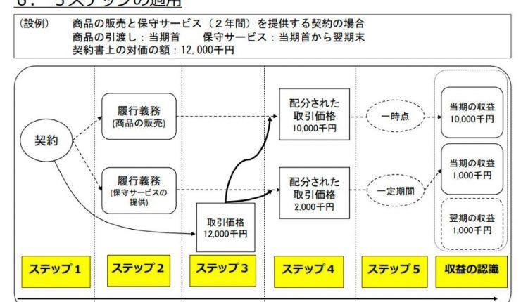 Yamada-Holdings-Revises-Earnings-Forecast-Upward_06