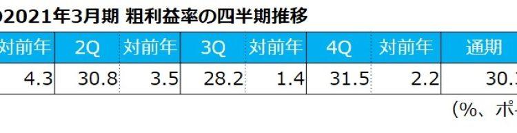 joshin-denkis-2021-sales_05