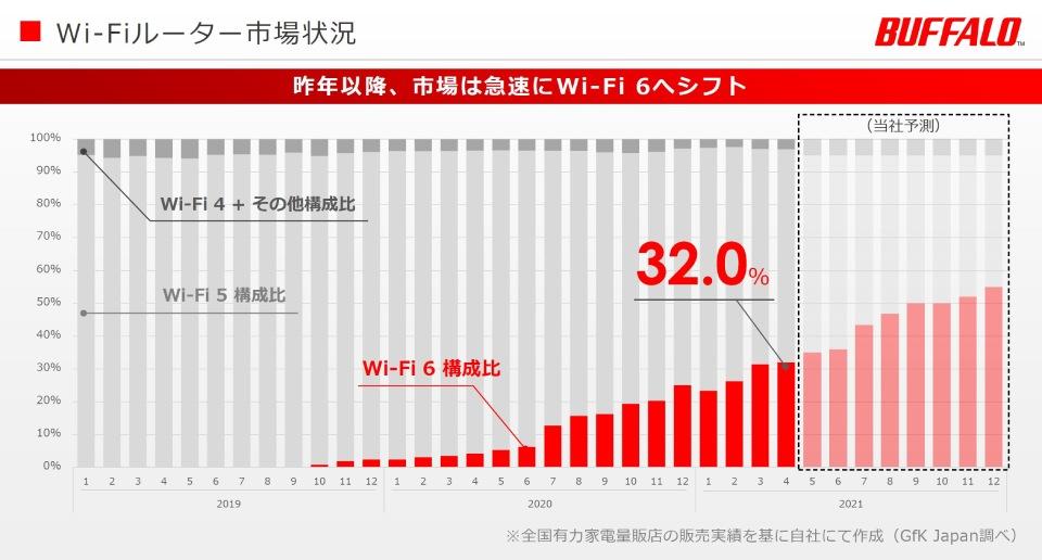 Wi-Fi6の販売構成比