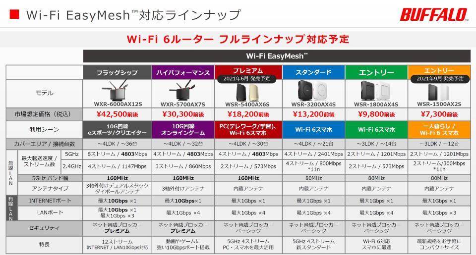 バッファロー Wi-Fi6