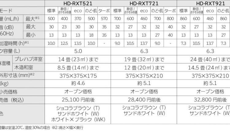 09 RXTシリーズ仕様表