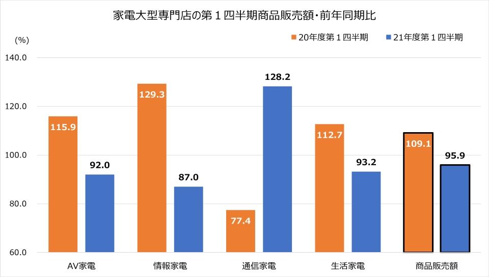 家電大型専門店,商業動態統計,2021年,4-6月,商品販売額