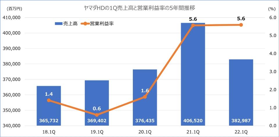 ヤマダ,決算,第1四半期,2022年3月期,営業利益,営業利益率