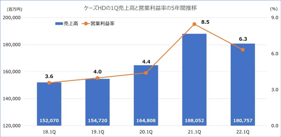 ケーズ,第1四半期,2022年3月期,営業利益率