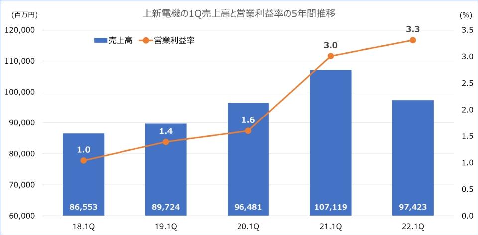 上新,決算,第1四半期,2022年3月期,営業利益
