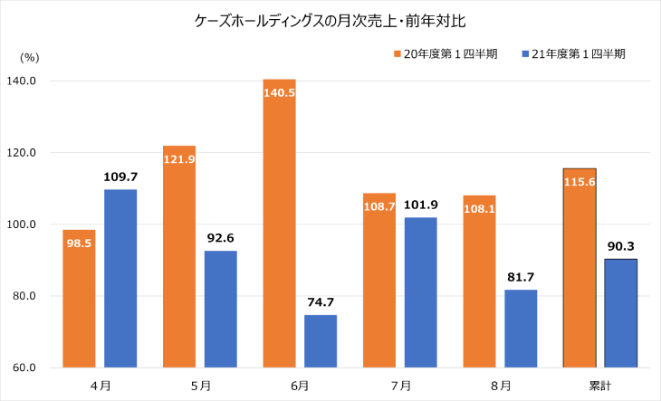 ケーズ,8月,売上高,月次速報,8月