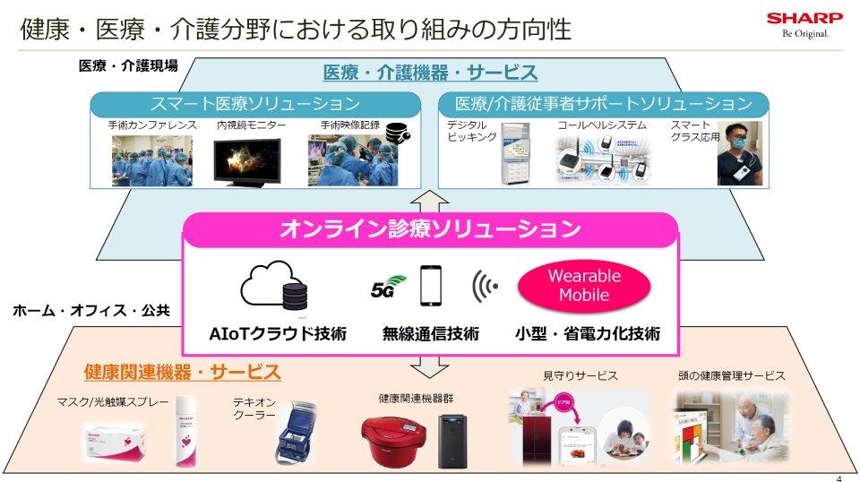 シャープ,ソリューション,オンライン,AIoT,健康,医療,通信