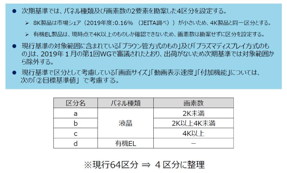 テレビ,省エネ,基準,パネル,画素数,4K,8K