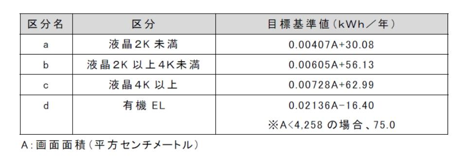 テレビ,液晶,有機EL,2K,4K,目標基準値,画面