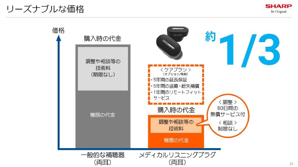 シャープ,補聴器,メディカル,価格,オプション,ソリューション