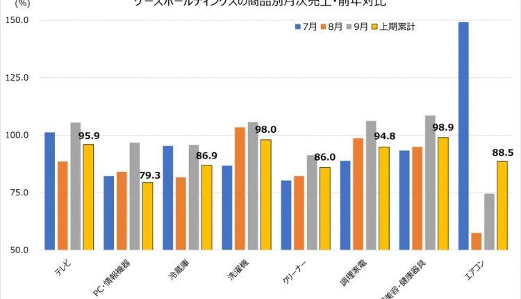 ケーズ9月商品別売上高02